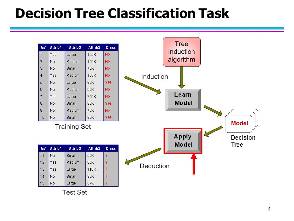5 Apply Model to Test Data Refund MarSt TaxInc YES NO YesNo Married Single, Divorced < 80K> 80K Test Data Start from the root of tree.