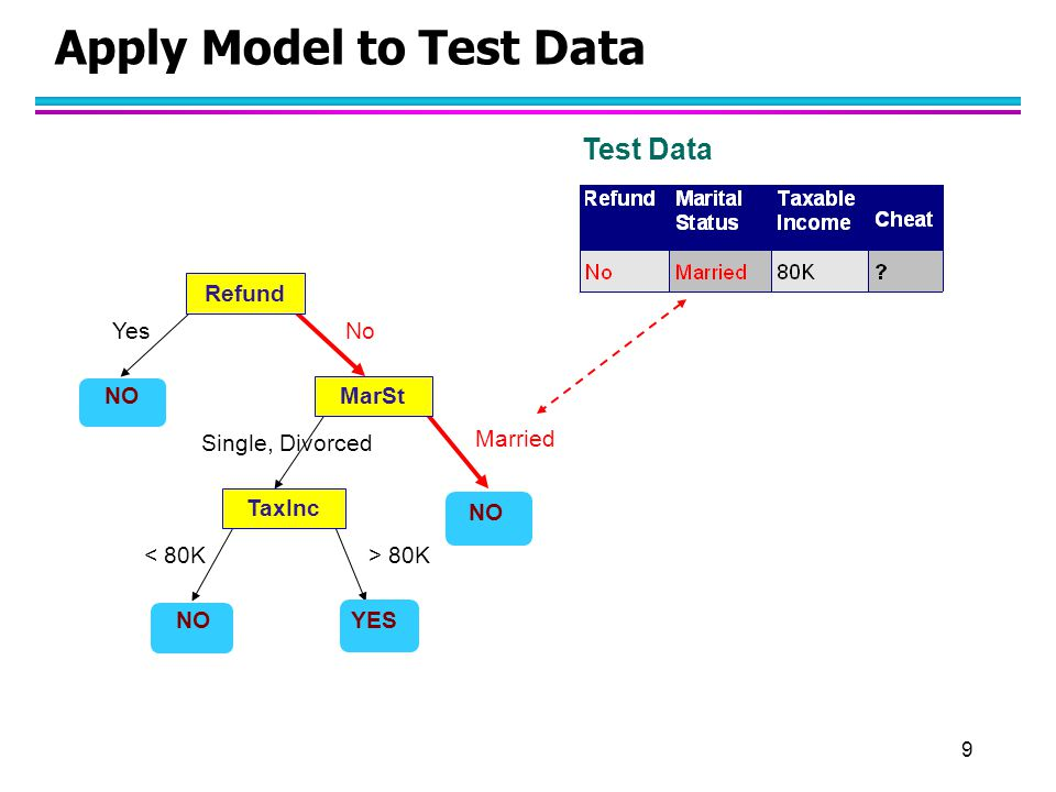 10 Apply Model to Test Data Refund MarSt TaxInc YES NO YesNo Married Single, Divorced < 80K> 80K Test Data Assign Cheat to No
