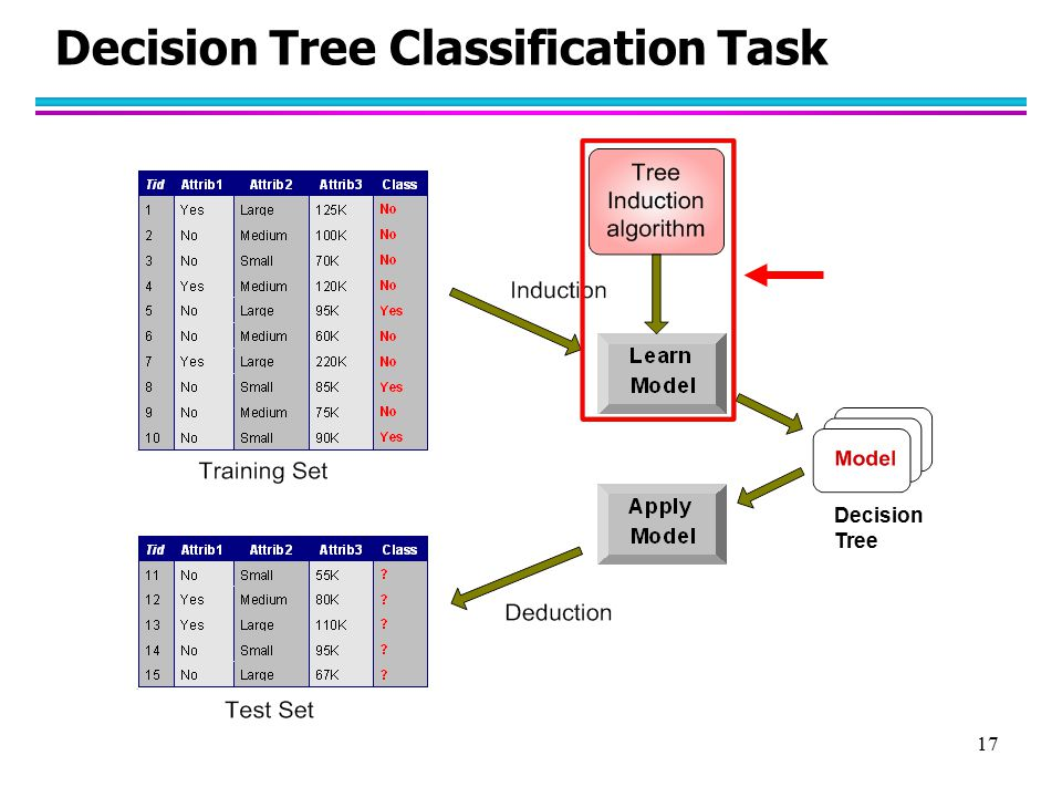 18 Decision Tree Induction l Many Algorithms: –Hunt's Algorithm (one of the earliest) –CART –ID3, C4.5 –SLIQ,SPRINT