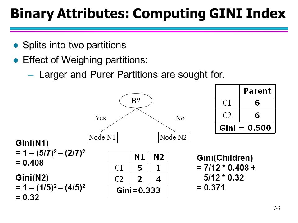 37 Categorical Attributes: Computing Gini Index l For each distinct value, gather counts for each class in the dataset l Use the count matrix to make decisions Multi-way splitTwo-way split (find best partition of values)