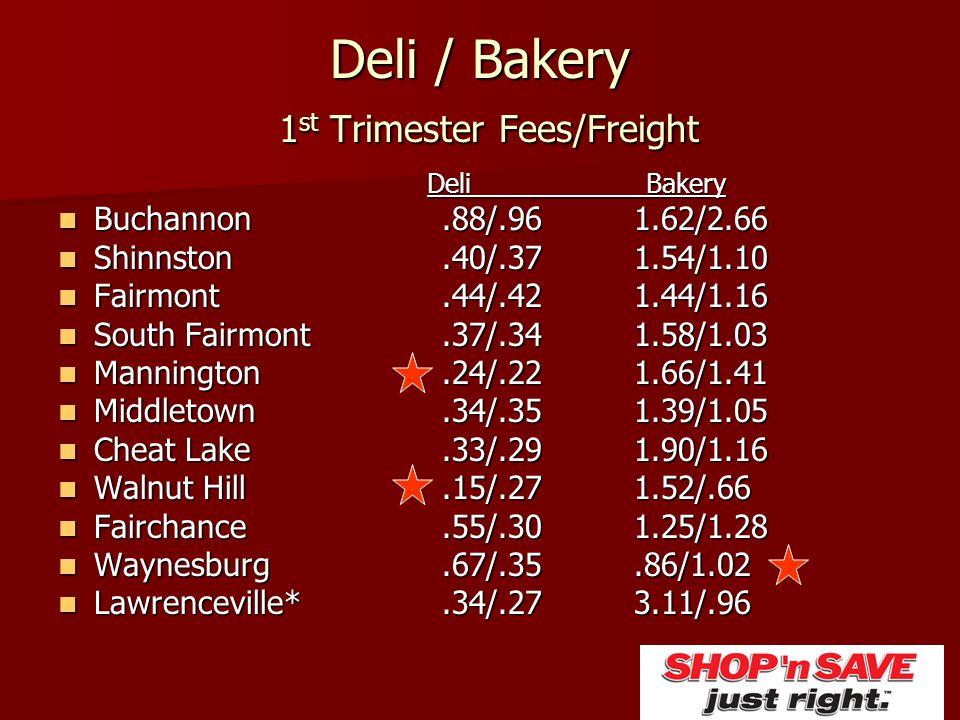 Deli / Bakery 1 st Trimester Fees/Freight Deli Bakery Buchannon.88/.961.62/2.66 Buchannon.88/.961.62/2.66 Shinnston.40/.371.54/1.10 Shinnston.40/.371.