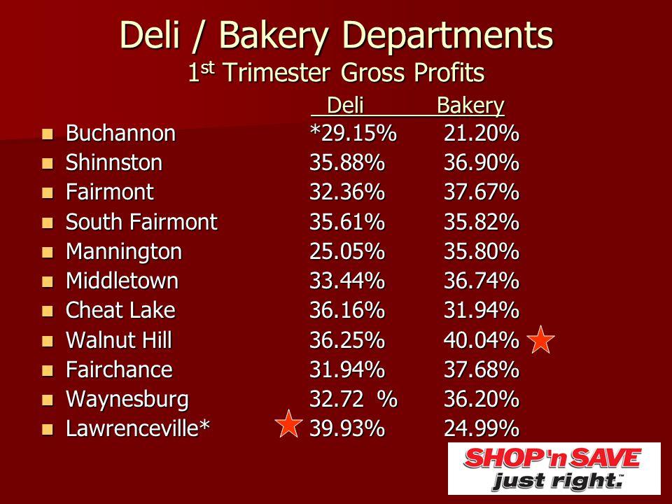 Deli / Bakery Departments 1 st Trimester Gross Profits Deli Bakery Buchannon*29.15%21.20% Buchannon*29.15%21.20% Shinnston35.88%36.90% Shinnston35.88%
