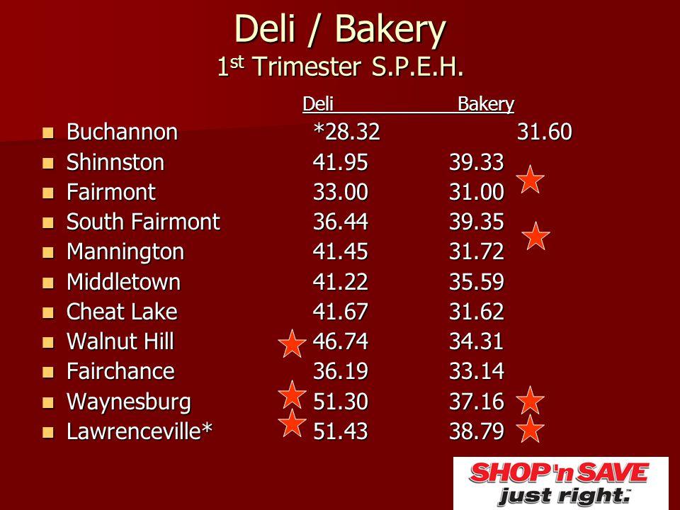 Deli / Bakery 1 st Trimester S.P.E.H. Deli Bakery Buchannon*28.3231.60 Buchannon*28.3231.60 Shinnston41.9539.33 Shinnston41.9539.33 Fairmont33.0031.00