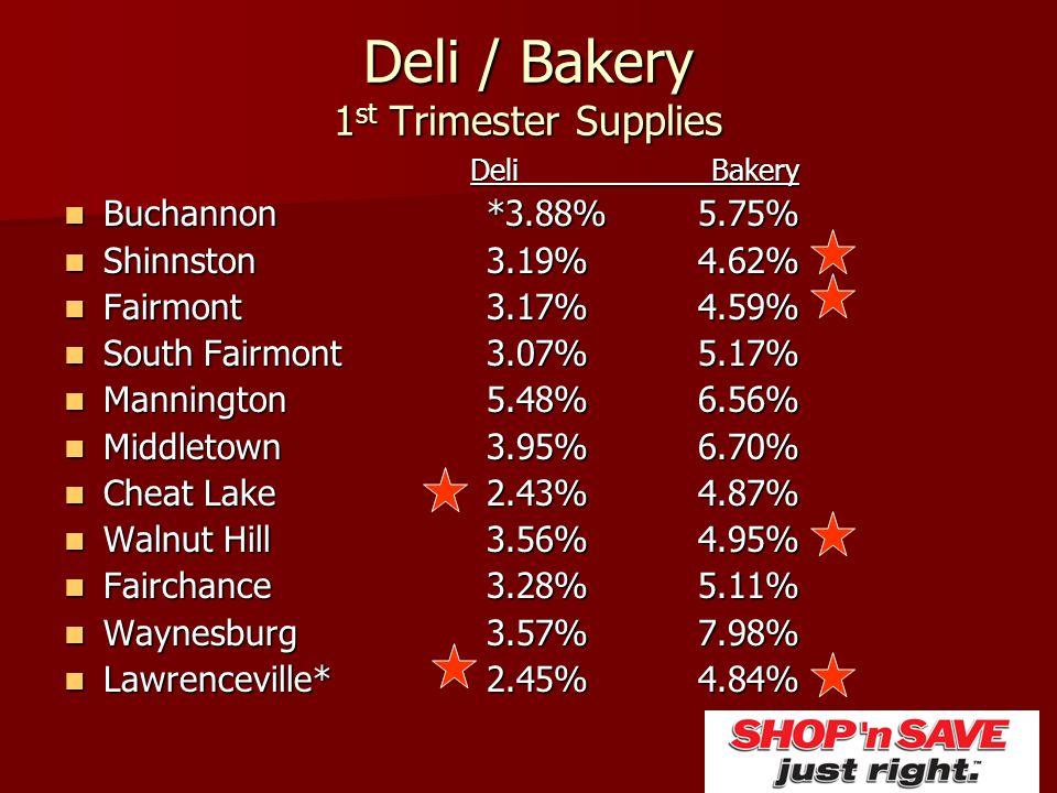Deli / Bakery 1 st Trimester Supplies Deli Bakery Buchannon*3.88%5.75% Buchannon*3.88%5.75% Shinnston3.19%4.62% Shinnston3.19%4.62% Fairmont3.17%4.59%
