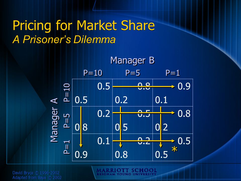 David Bryce © 1996-2002 Adapted from Baye © 2002 Pricing for Market Share A Prisoner's Dilemma 0.50.80.9 0.50.20.1 0.20.50.8 0.50.2 0.10.20.5 0.90.80.5 P=10 P=5 P=1 P=10 P=5 P=1 Manager B Manager A * *
