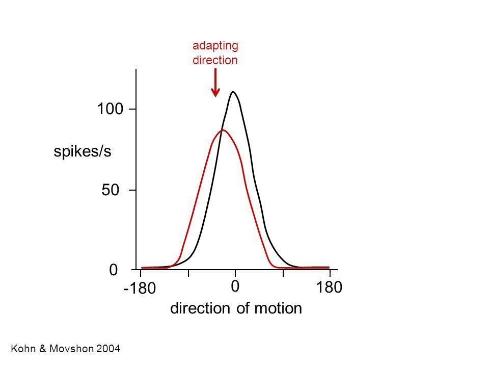 McAdams & Maunsell 1999 attend in attend out 1.0 0.5 0.0 -90º-60º-30º0º0º30º60º90º V4 response orientation