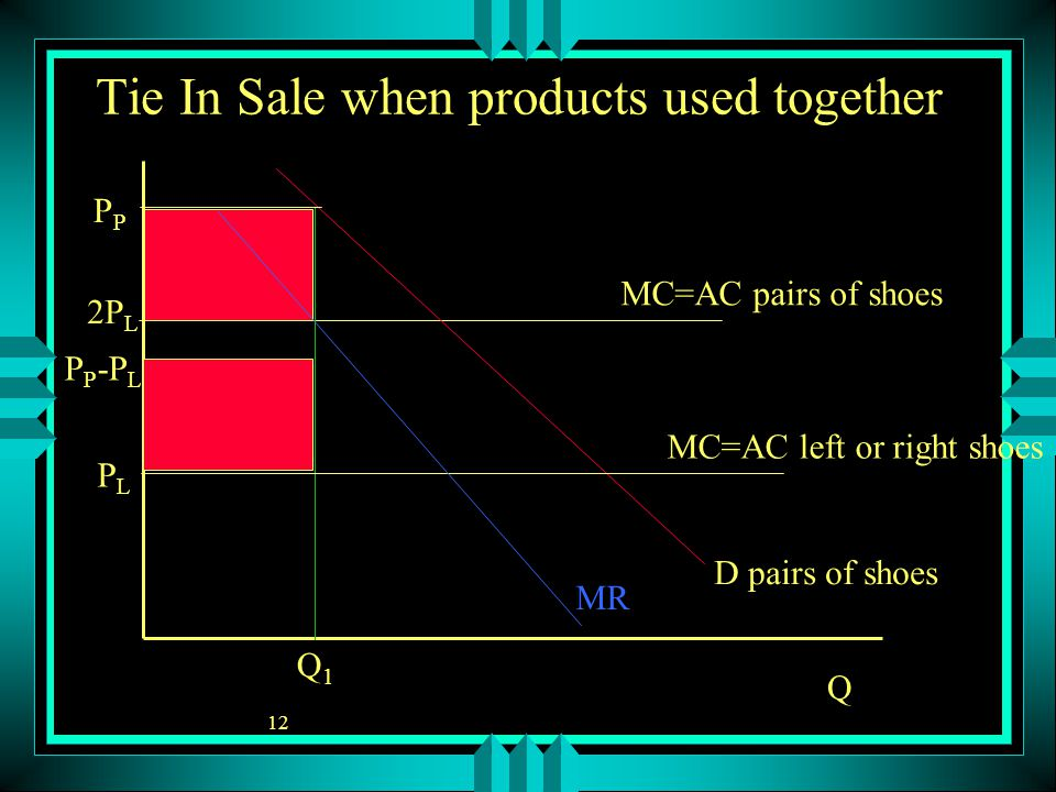 12 P Q Tie In Sale when products used together PLPL Q1Q1 MR D pairs of shoes MC=AC left or right shoes MC=AC pairs of shoes 2P L P P -P L