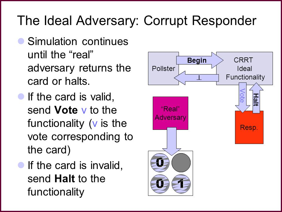 The Ideal Adversary: Corrupt Responder Simulation continues until the real adversary returns the card or halts.
