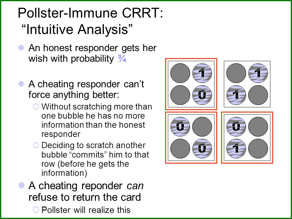 Pollster-Immune CRRT: Intuitive Analysis An honest responder gets her wish with probability ¾ A cheating responder can't force anything better:  Without scratching more than one bubble he has no more information than the honest responder  Deciding to scratch another bubble commits him to that row (before he gets the information) A cheating reponder can refuse to return the card  Pollster will realize this 01 01 01 01 01 01 01 01