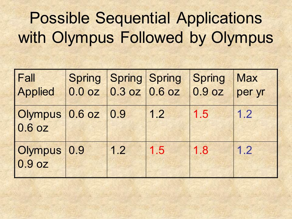 Possible Sequential Applications with Olympus Followed by Olympus Fall Applied Spring 0.0 oz Spring 0.3 oz Spring 0.6 oz Spring 0.9 oz Max per yr Olympus 0.6 oz 0.6 oz0.91.21.51.2 Olympus 0.9 oz 0.91.21.51.81.2