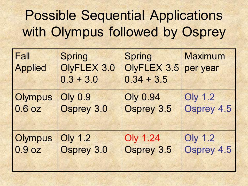 Possible Sequential Applications with Olympus followed by Osprey Fall Applied Spring OlyFLEX 3.0 0.3 + 3.0 Spring OlyFLEX 3.5 0.34 + 3.5 Maximum per year Olympus 0.6 oz Oly 0.9 Osprey 3.0 Oly 0.94 Osprey 3.5 Oly 1.2 Osprey 4.5 Olympus 0.9 oz Oly 1.2 Osprey 3.0 Oly 1.24 Osprey 3.5 Oly 1.2 Osprey 4.5