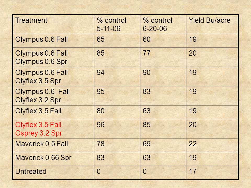 Treatment% control 5-11-06 % control 6-20-06 Yield Bu/acre Olympus 0.6 Fall656019 Olympus 0.6 Fall Olympus 0.6 Spr 857720 Olympus 0.6 Fall Olyflex 3.5 Spr 949019 Olympus 0.6 Fall Olyflex 3.2 Spr 958319 Olyflex 3.5 Fall806319 Olyflex 3.5 Fall Osprey 3.2 Spr 968520 Maverick 0.5 Fall786922 Maverick 0.66 Spr836319 Untreated0017