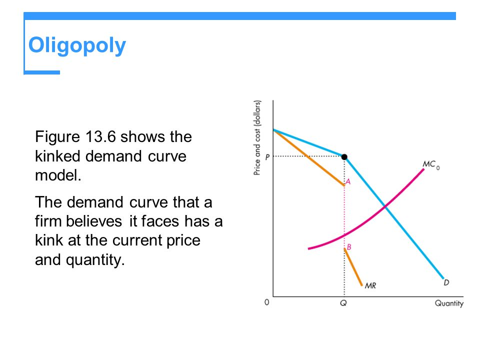 Oligopoly Figure 13.6 shows the kinked demand curve model. The demand curve that a firm believes it faces has a kink at the current price and quantity