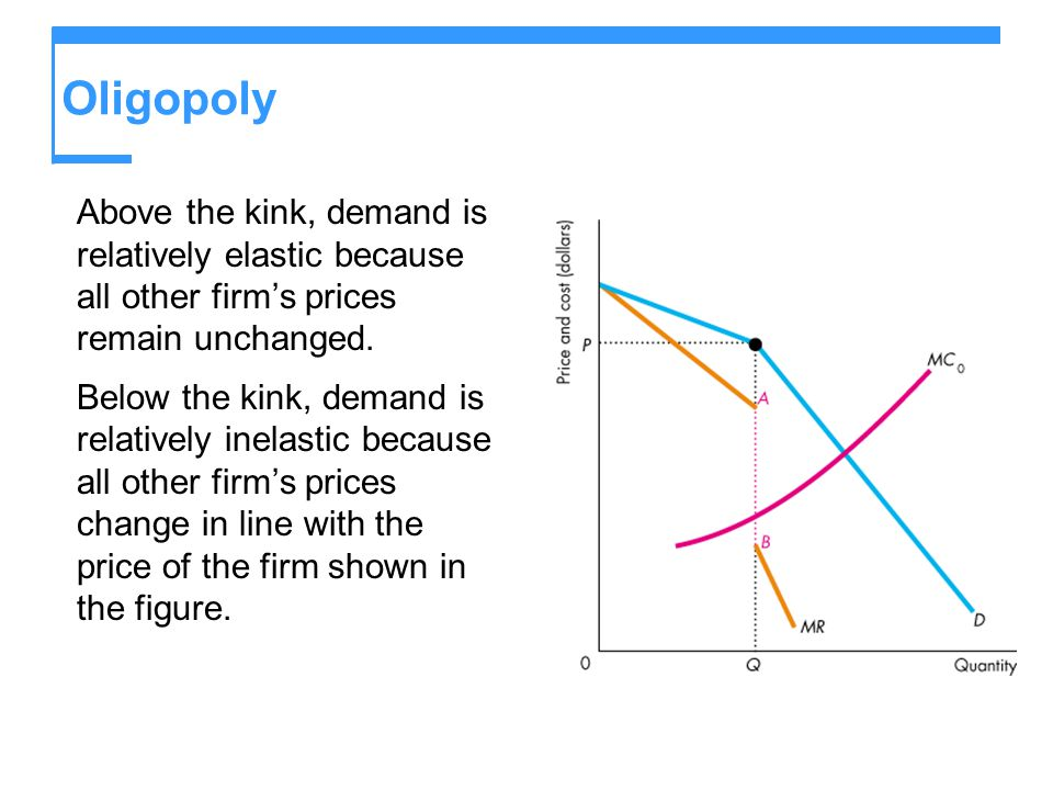 Oligopoly Above the kink, demand is relatively elastic because all other firm's prices remain unchanged. Below the kink, demand is relatively inelasti