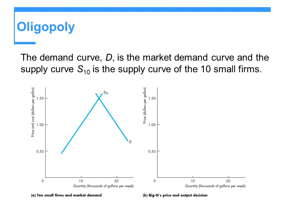 Oligopoly The demand curve, D, is the market demand curve and the supply curve S 10 is the supply curve of the 10 small firms. S 10