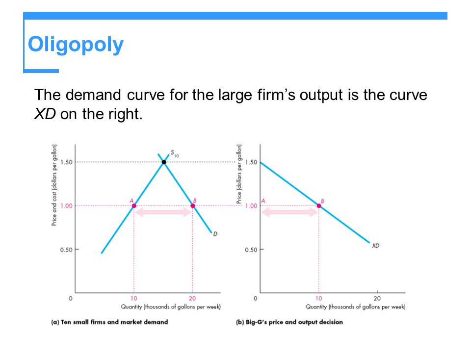 Oligopoly The demand curve for the large firm's output is the curve XD on the right.