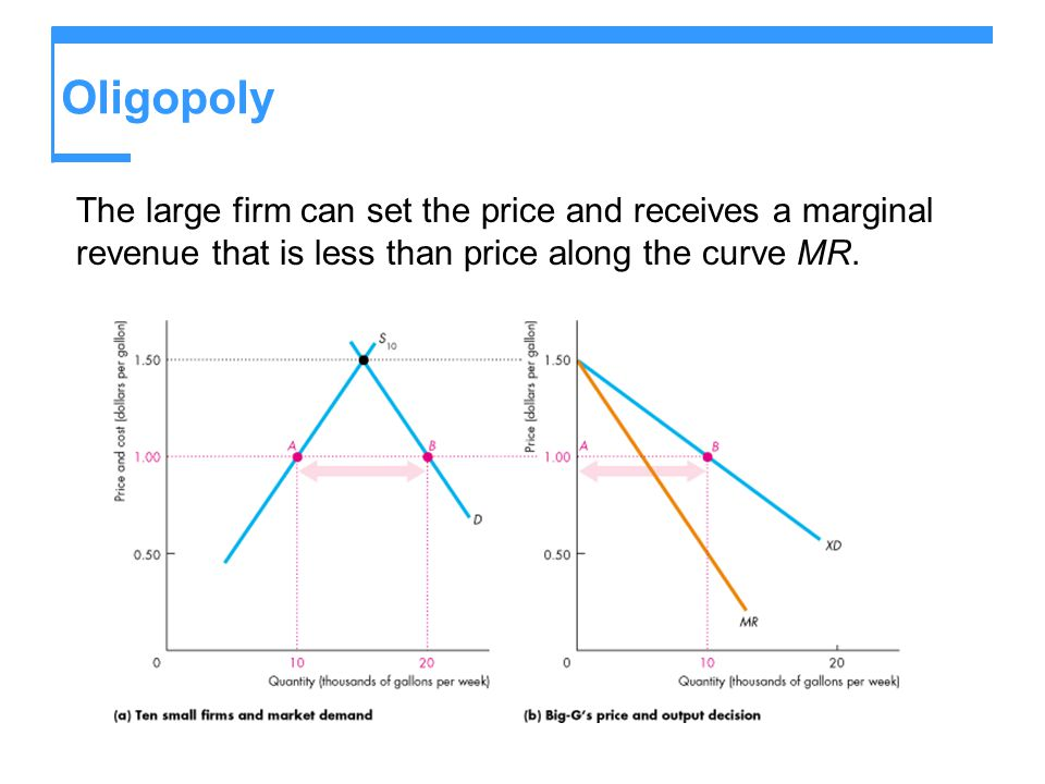 Oligopoly The large firm can set the price and receives a marginal revenue that is less than price along the curve MR.