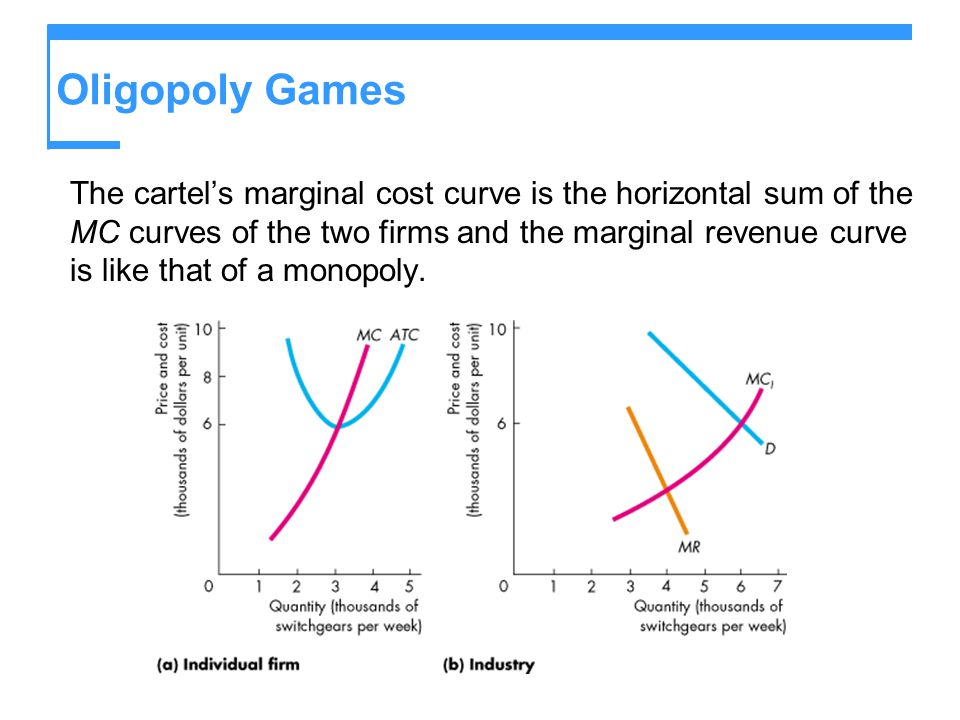 Oligopoly Games The cartel's marginal cost curve is the horizontal sum of the MC curves of the two firms and the marginal revenue curve is like that o