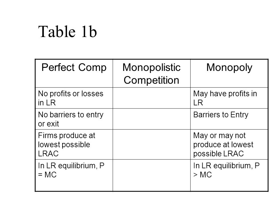 Table 1b Perfect CompMonopolistic Competition Monopoly No profits or losses in LR May have profits in LR No barriers to entry or exit Barriers to Entry Firms produce at lowest possible LRAC May or may not produce at lowest possible LRAC In LR equilibrium, P = MC In LR equilibrium, P > MC