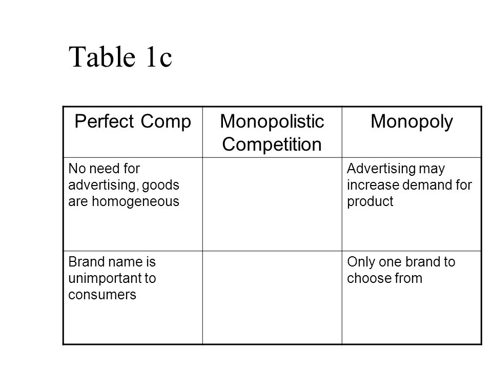 Table 1c Perfect CompMonopolistic Competition Monopoly No need for advertising, goods are homogeneous Advertising may increase demand for product Brand name is unimportant to consumers Only one brand to choose from