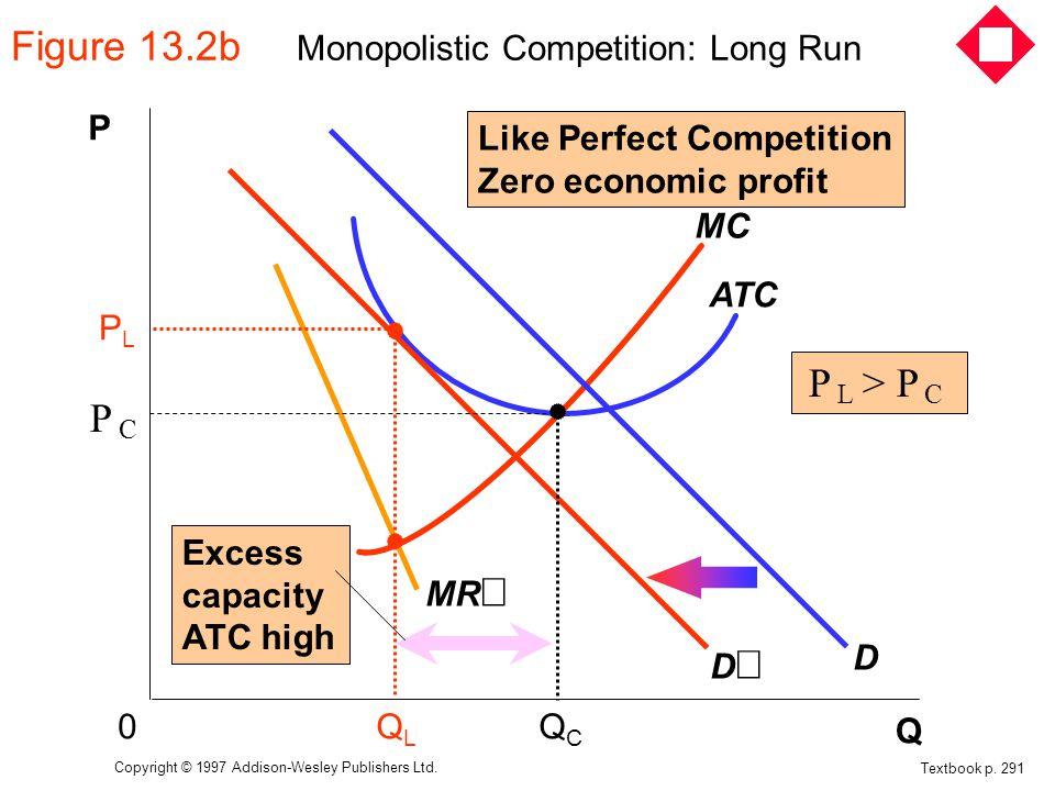 Figure 13.2b Monopolistic Competition: Long Run Textbook p.