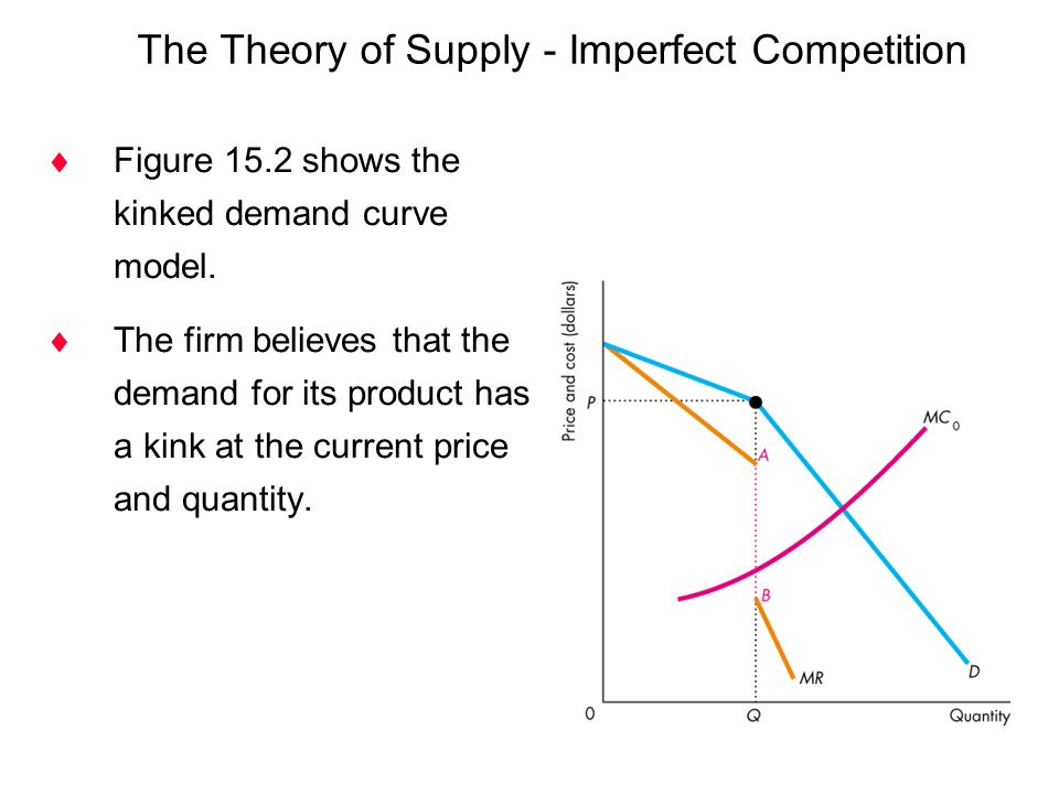  Figure 15.2 shows the kinked demand curve model.  The firm believes that the demand for its product has a kink at the current price and quantity. T