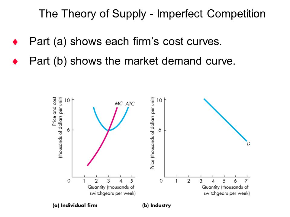  Part (a) shows each firm's cost curves.  Part (b) shows the market demand curve. The Theory of Supply - Imperfect Competition