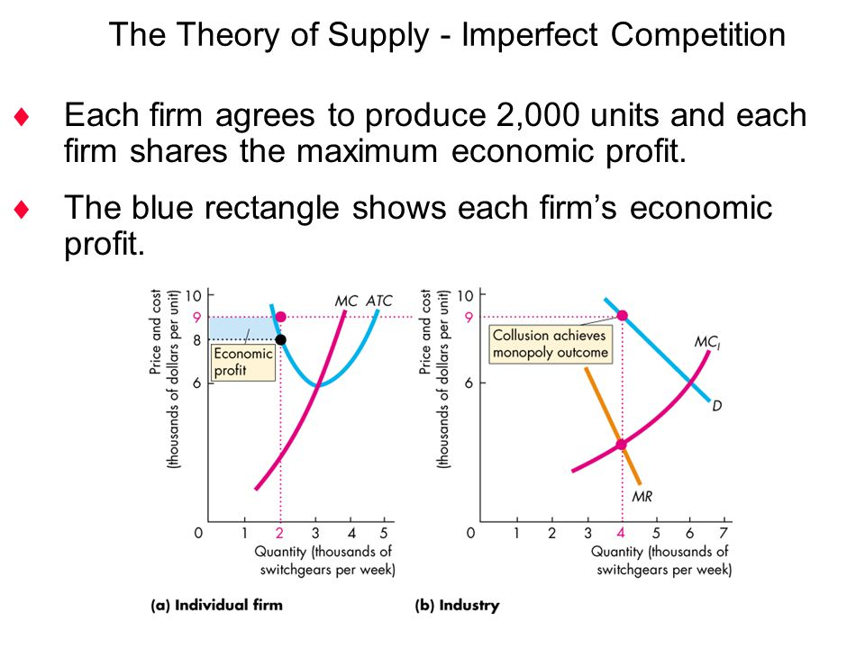  Each firm agrees to produce 2,000 units and each firm shares the maximum economic profit.  The blue rectangle shows each firm's economic profit. Th