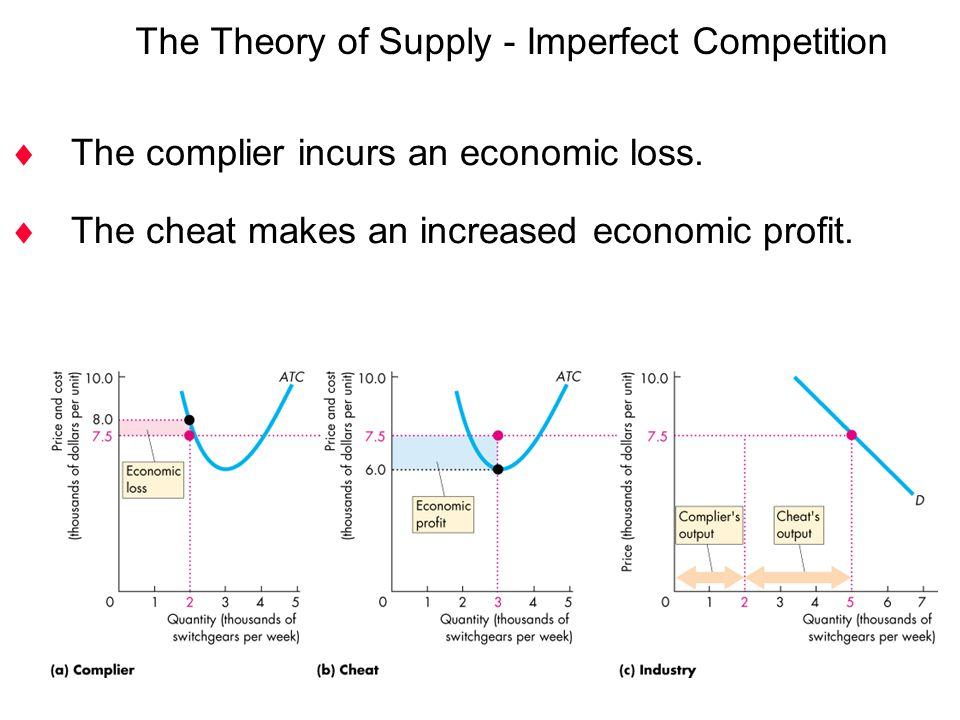  The complier incurs an economic loss.  The cheat makes an increased economic profit. The Theory of Supply - Imperfect Competition