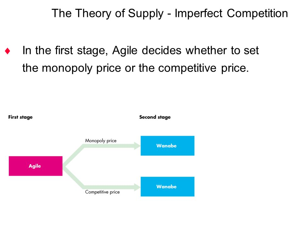  In the first stage, Agile decides whether to set the monopoly price or the competitive price. The Theory of Supply - Imperfect Competition
