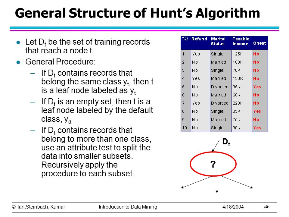 © Tan,Steinbach, Kumar Introduction to Data Mining 4/18/2004 17 General Structure of Hunt's Algorithm l Let D t be the set of training records that reach a node t l General Procedure: –If D t contains records that belong the same class y t, then t is a leaf node labeled as y t –If D t is an empty set, then t is a leaf node labeled by the default class, y d –If D t contains records that belong to more than one class, use an attribute test to split the data into smaller subsets.