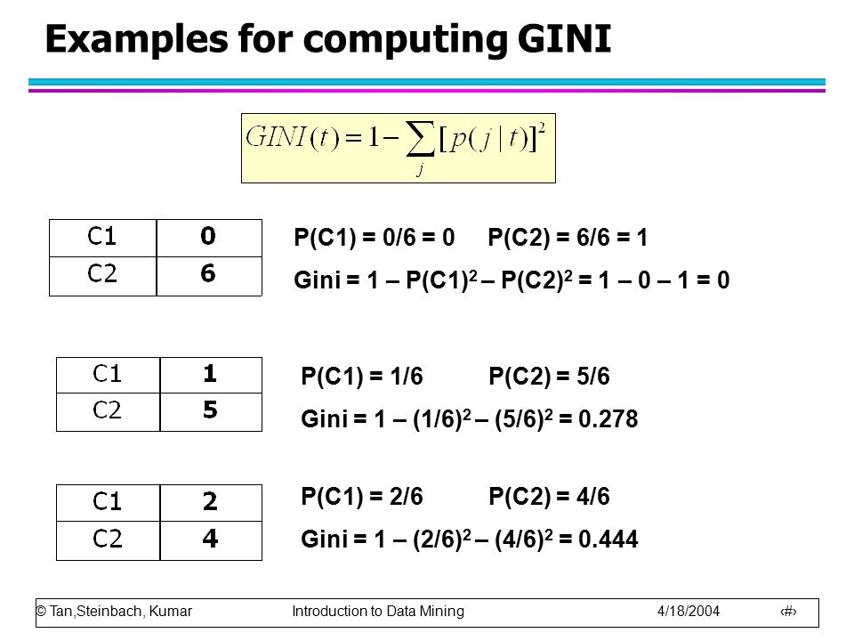© Tan,Steinbach, Kumar Introduction to Data Mining 4/18/2004 26 Examples for computing GINI P(C1) = 0/6 = 0 P(C2) = 6/6 = 1 Gini = 1 – P(C1) 2 – P(C2) 2 = 1 – 0 – 1 = 0 P(C1) = 1/6 P(C2) = 5/6 Gini = 1 – (1/6) 2 – (5/6) 2 = 0.278 P(C1) = 2/6 P(C2) = 4/6 Gini = 1 – (2/6) 2 – (4/6) 2 = 0.444