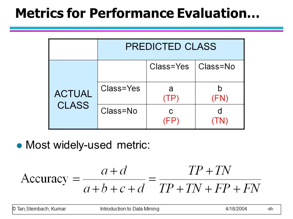 © Tan,Steinbach, Kumar Introduction to Data Mining 4/18/2004 32 Metrics for Performance Evaluation… l Most widely-used metric: PREDICTED CLASS ACTUAL CLASS Class=YesClass=No Class=Yesa (TP) b (FN) Class=Noc (FP) d (TN)