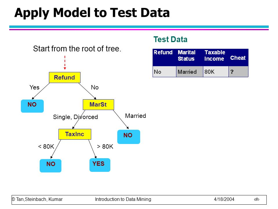 © Tan,Steinbach, Kumar Introduction to Data Mining 4/18/2004 9 Apply Model to Test Data Refund MarSt TaxInc YES NO YesNo Married Single, Divorced < 80K> 80K Test Data Start from the root of tree.