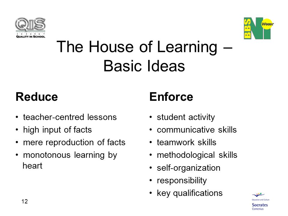 12 The House of Learning – Basic Ideas Reduce teacher-centred lessons high input of facts mere reproduction of facts monotonous learning by heart Enfo