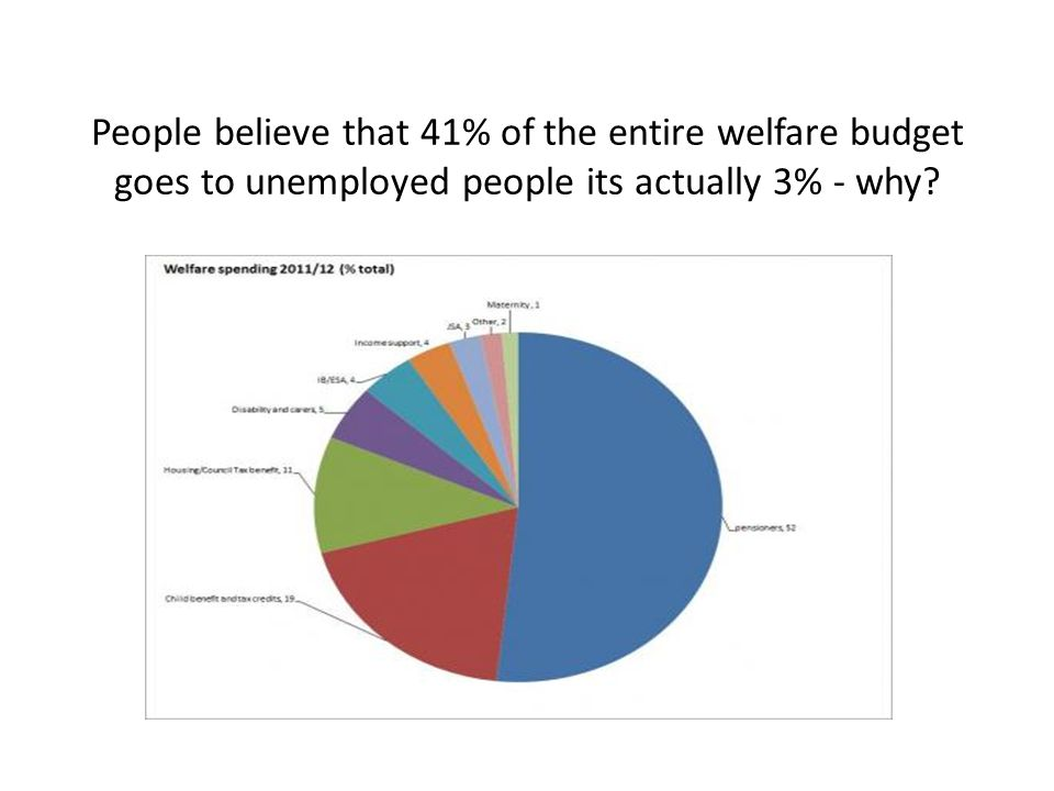 People believe that 41% of the entire welfare budget goes to unemployed people its actually 3% - why?