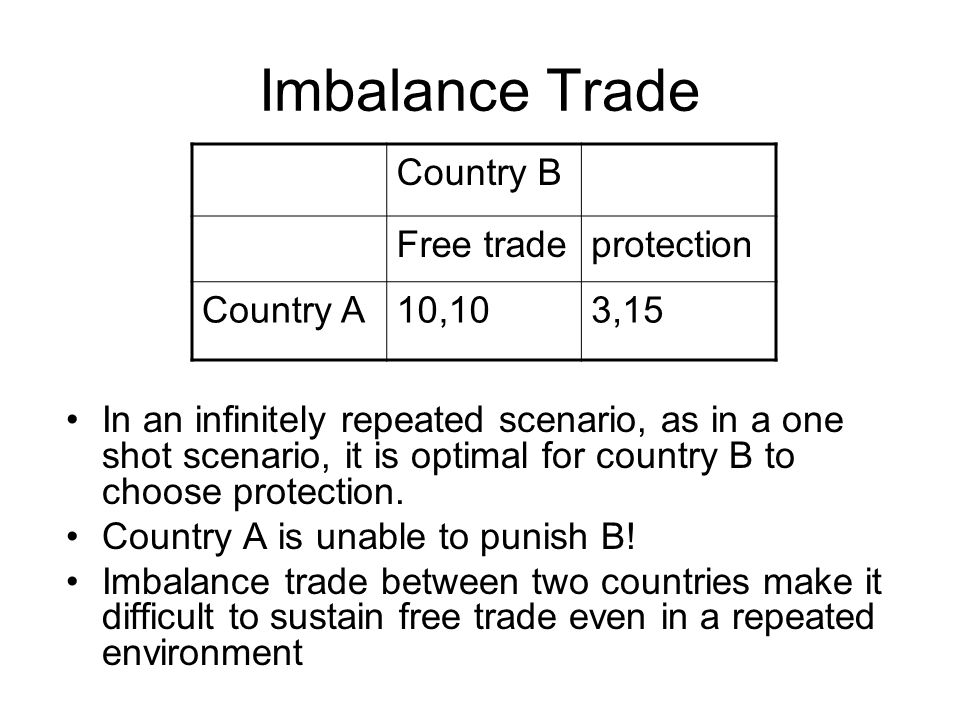 Imbalance Trade In an infinitely repeated scenario, as in a one shot scenario, it is optimal for country B to choose protection.