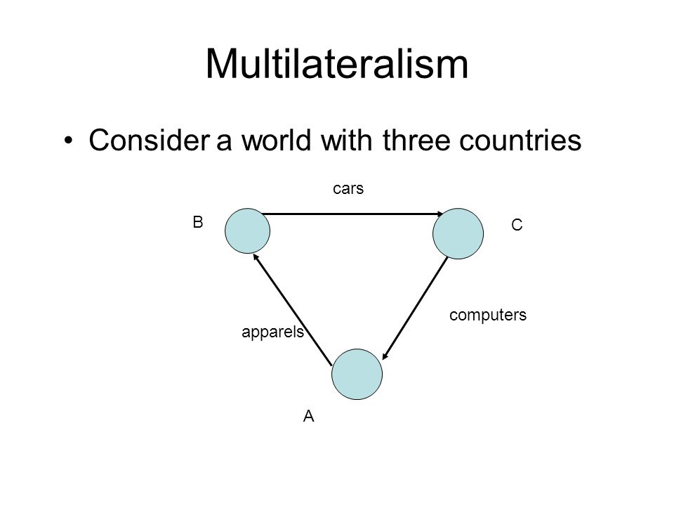 Multilateralism Consider a world with three countries cars B A C apparels computers