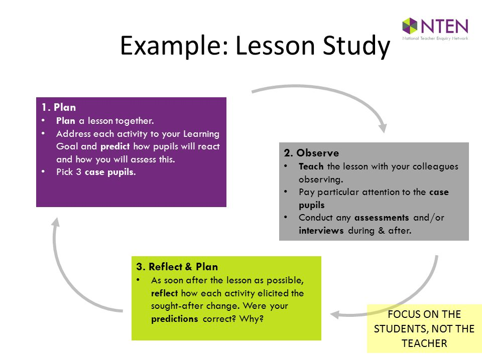 1. Plan Plan a lesson together.
