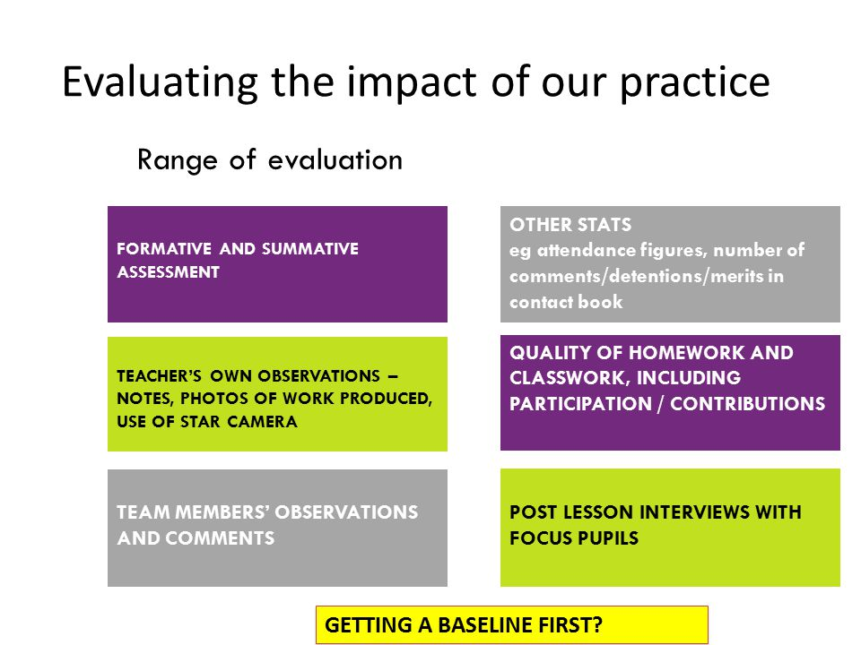 Range of evaluation Evaluating the impact of our practice FORMATIVE AND SUMMATIVE ASSESSMENT TEACHER'S OWN OBSERVATIONS – NOTES, PHOTOS OF WORK PRODUCED, USE OF STAR CAMERA TEAM MEMBERS' OBSERVATIONS AND COMMENTS OTHER STATS eg attendance figures, number of comments/detentions/merits in contact book QUALITY OF HOMEWORK AND CLASSWORK, INCLUDING PARTICIPATION / CONTRIBUTIONS POST LESSON INTERVIEWS WITH FOCUS PUPILS GETTING A BASELINE FIRST