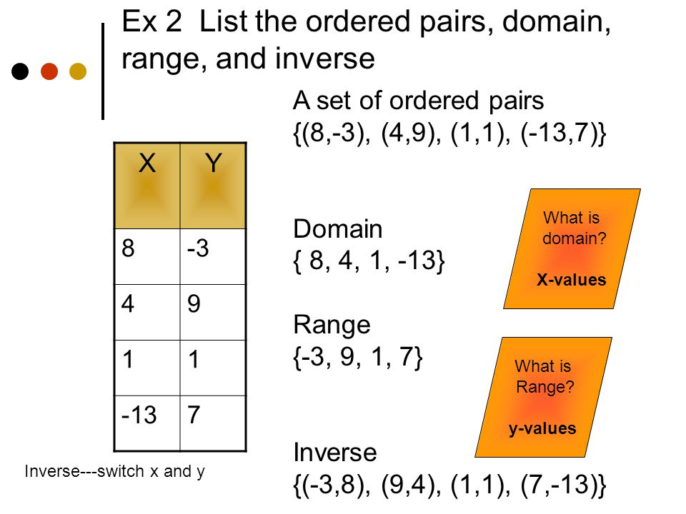 Ex 2 List the ordered pairs, domain, range, and inverse XY 8-3 49 11 -137 A set of ordered pairs {(8,-3), (4,9), (1,1), (-13,7)} Domain { 8, 4, 1, -13} Range {-3, 9, 1, 7} Inverse {(-3,8), (9,4), (1,1), (7,-13)} What is domain.
