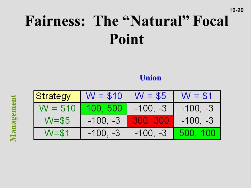 Fairness: The Natural Focal Point Union Management 10-20