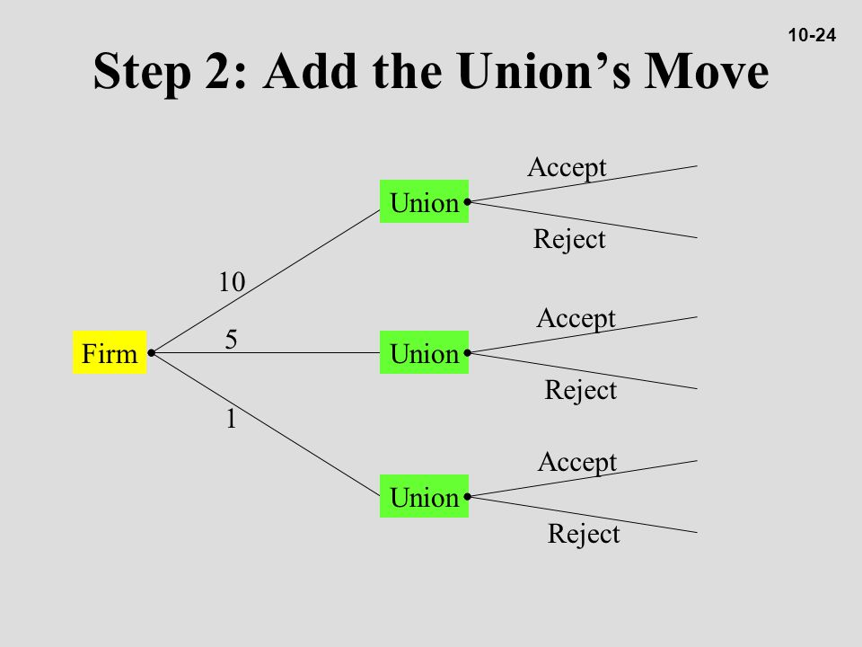 Firm 10 5 1 Union Accept Reject Accept Reject Step 2: Add the Union's Move 10-24