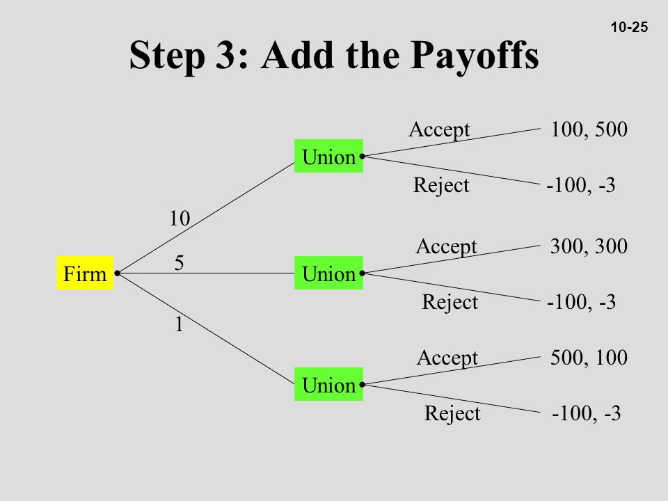 Firm 10 5 1 Union Accept Reject Accept Reject Step 3: Add the Payoffs 100, 500 -100, -3 300, 300 -100, -3 500, 100 -100, -3 10-25
