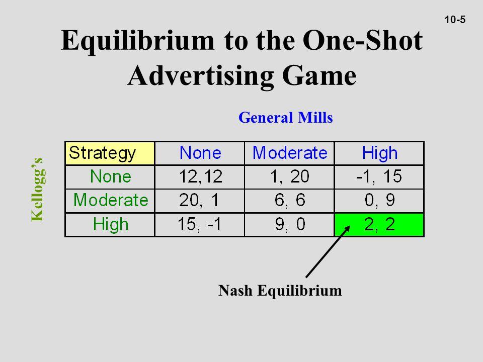 Equilibrium to the One-Shot Advertising Game General Mills Kellogg's Nash Equilibrium 10-5