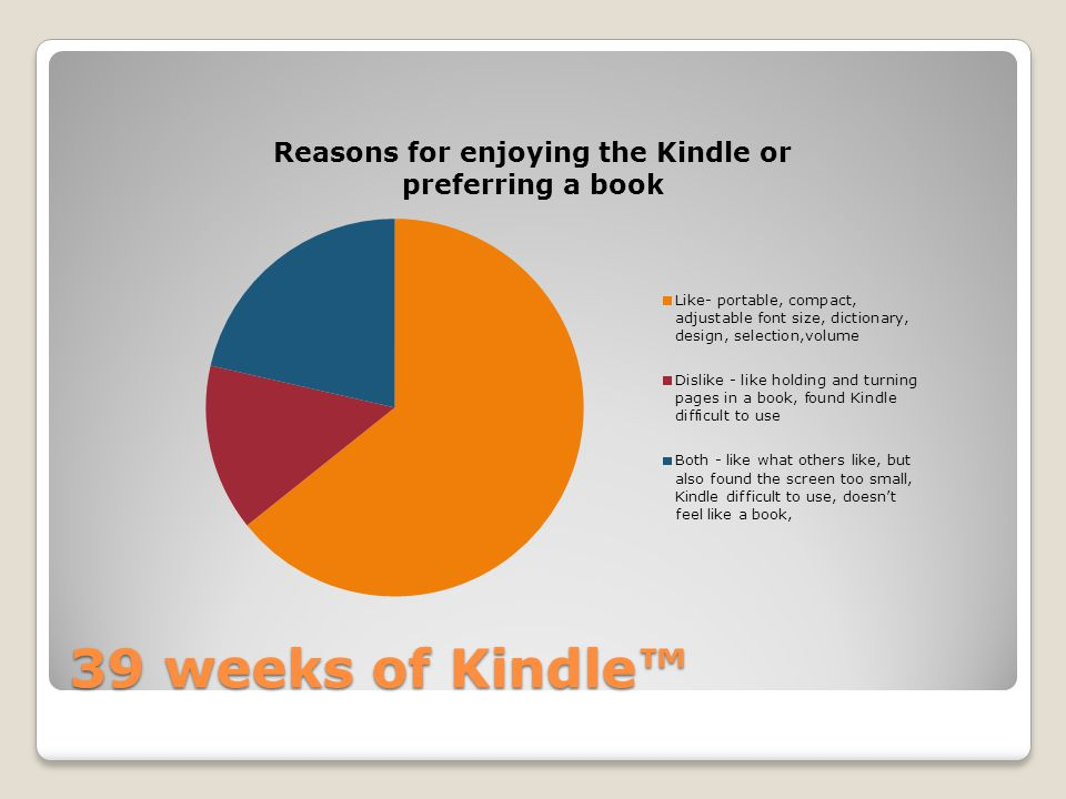 39 weeks of Kindle™