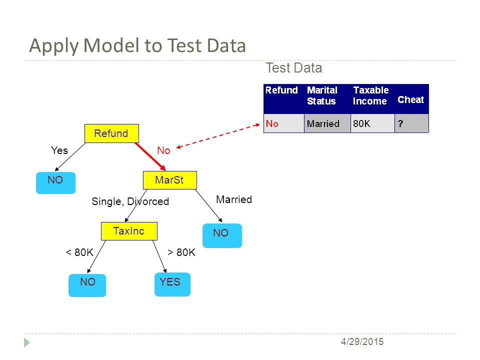 Apply Model to Test Data Refund MarSt TaxInc YES NO YesNo Married Single, Divorced < 80K> 80K Test Data 4/29/2015
