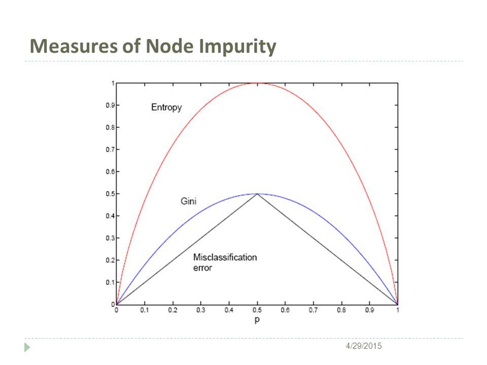 Measures of Node Impurity 4/29/2015
