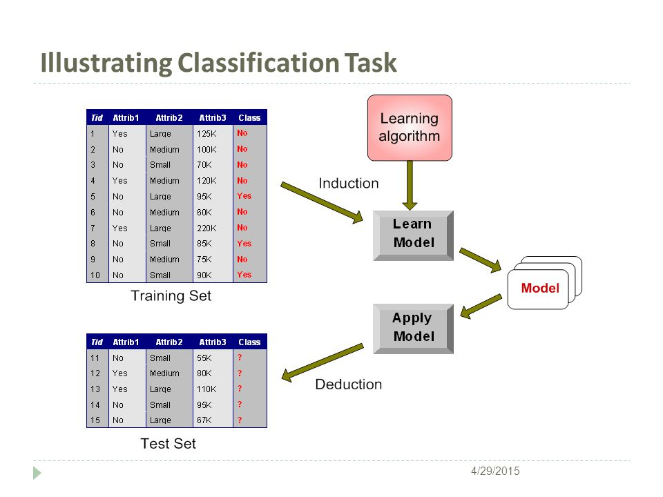 Illustrating Classification Task 4/29/2015