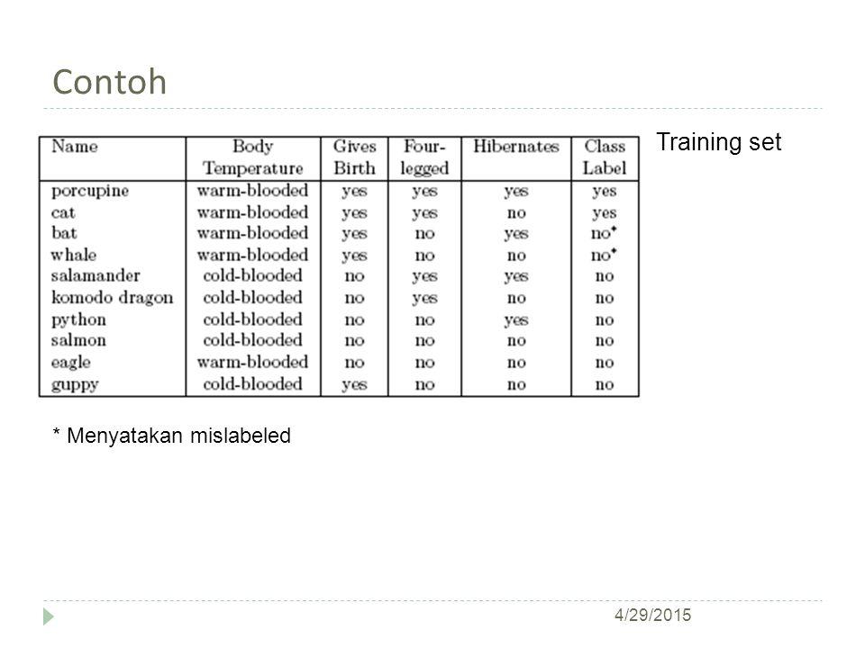 Contoh * Menyatakan mislabeled Training set 4/29/2015
